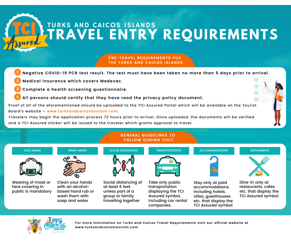Infographic about entry requirements for visitors to the Turks and Caicos Islands due to the COVID 19 pandemic